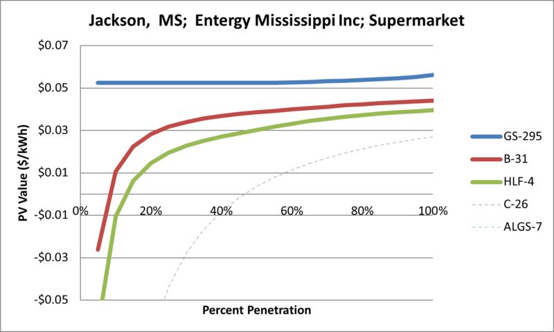 File:SVSupermarket Jackson MS Entergy Mississippi Inc.png