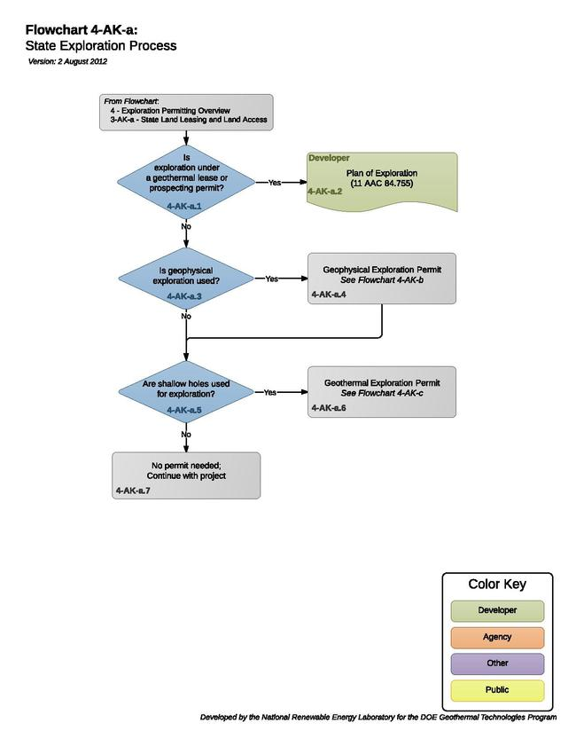 04AKAStateExplorationProcess.pdf