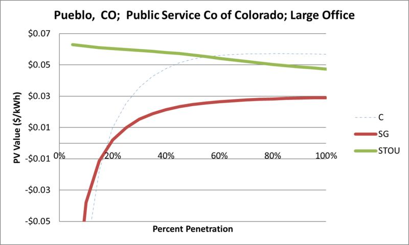 File:SVLargeOffice Pueblo CO Public Service Co of Colorado.png