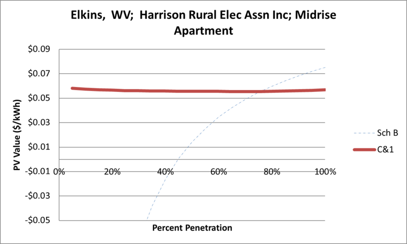 File:SVMidriseApartment Elkins WV Harrison Rural Elec Assn Inc.png