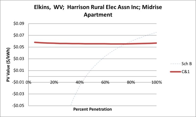 File:SVMidriseApartment Elkins WV Harrison Rural Elec Assn Inc.png