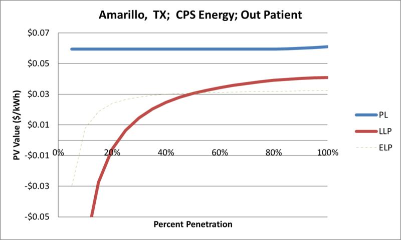 File:SVOutPatient Amarillo TX CPS Energy.png