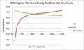 SVWarehouse Wilmington NC Duke Energy Carolinas LLC.png