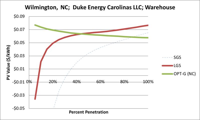 File:SVWarehouse Wilmington NC Duke Energy Carolinas LLC.png