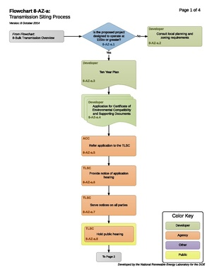 8-AZ-a - Transmission Siting Process (1).pdf