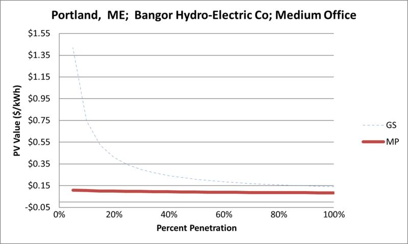 File:SVMediumOffice Portland ME Bangor Hydro-Electric Co.png