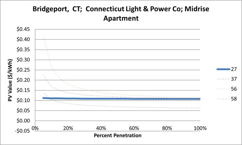 File:SVMidriseApartment Bridgeport CT Connecticut Light & Power Co.png