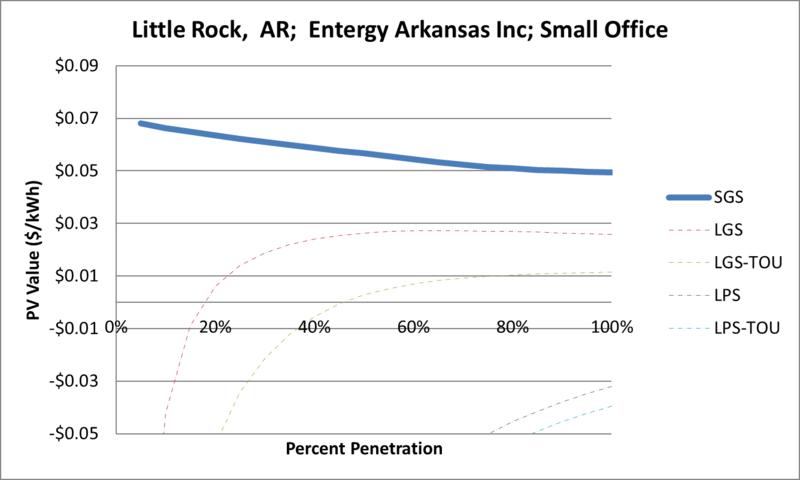 File:SVSmallOffice Little Rock AR Entergy Arkansas Inc.png
