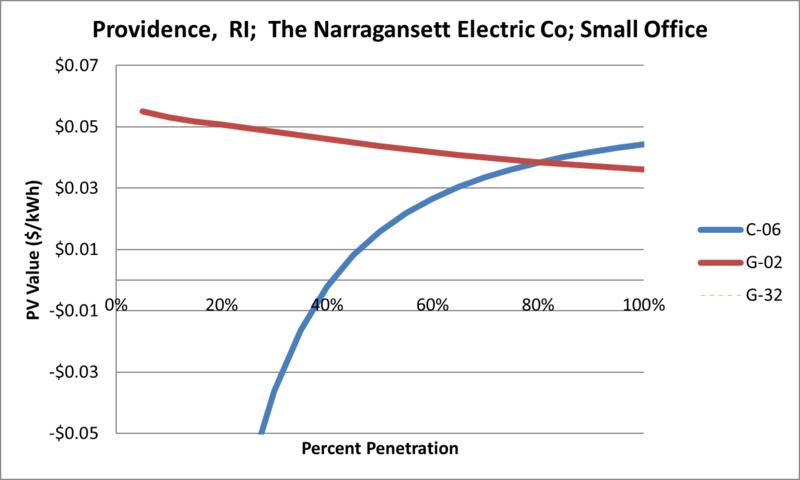 File:SVSmallOffice Providence RI The Narragansett Electric Co.png