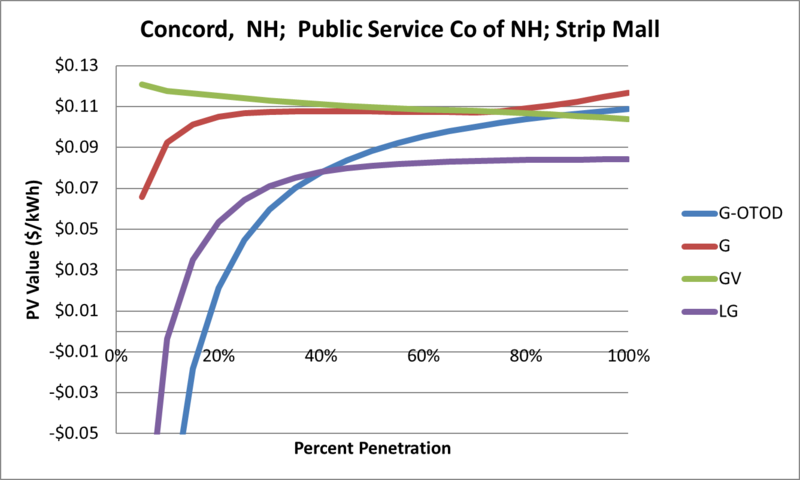 File:SVStripMall Concord NH Public Service Co of NH.png