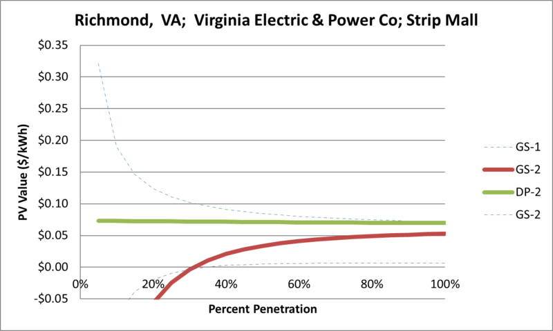 File:SVStripMall Richmond VA Virginia Electric & Power Co.png
