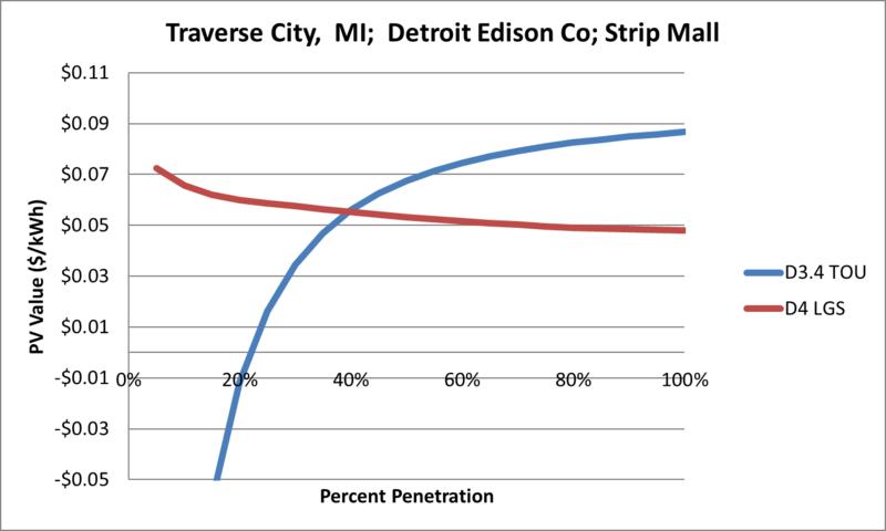 File:SVStripMall Traverse City MI Detroit Edison Co.png