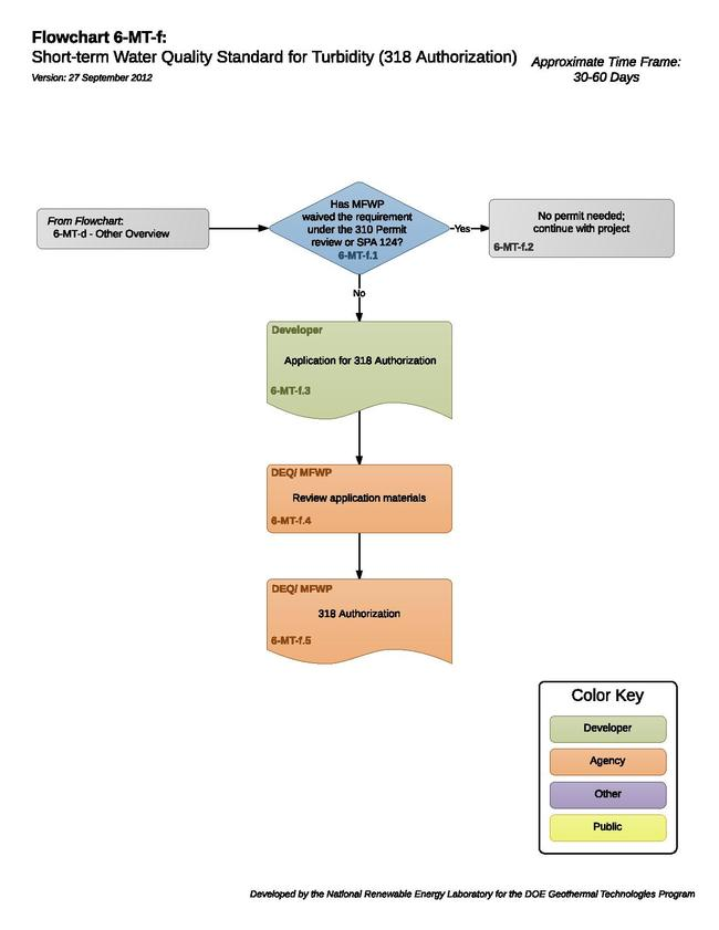 06MTFShortTermWaterQualityStandardForTurbidity318Authorization.pdf