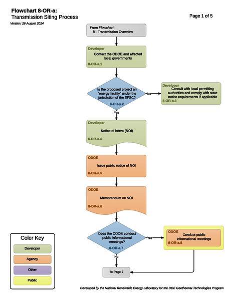 File:08ORAStateTransmissionSitingProcess (1).pdf