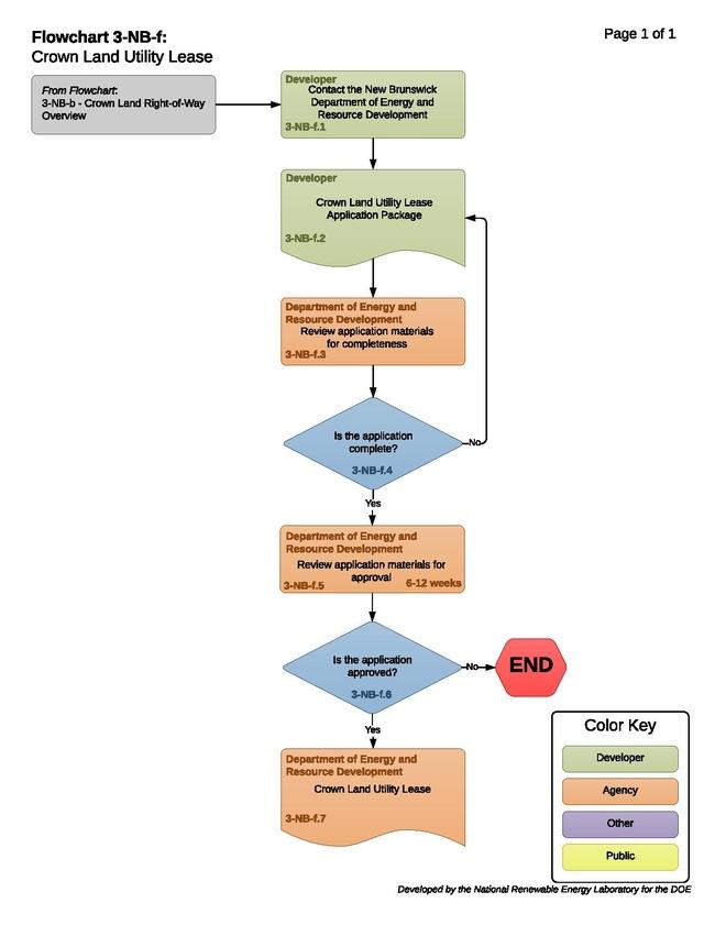 3-NB-f - T - Crown Land Utility Lease.pdf