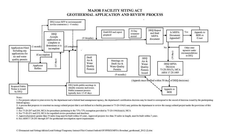 File:MFSA flowchart geothermal 2012 (2).pdf