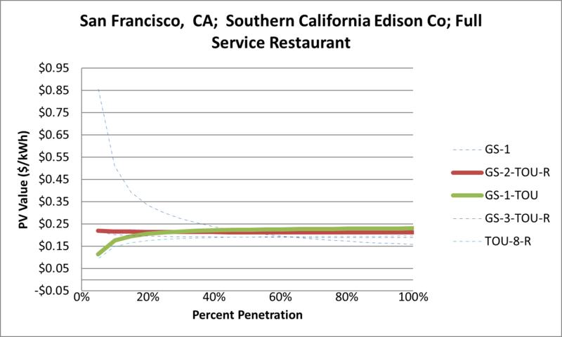File:SVFullServiceRestaurant San Francisco CA Southern California Edison Co.png