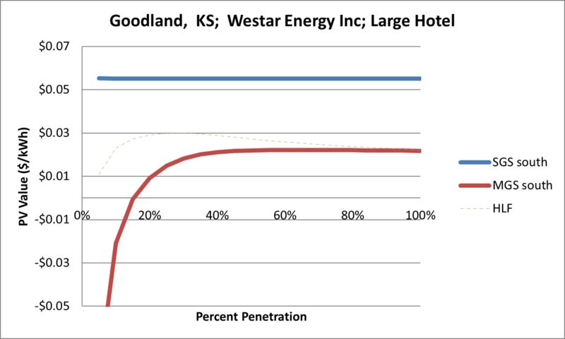File:SVLargeHotel Goodland KS Westar Energy Inc.png