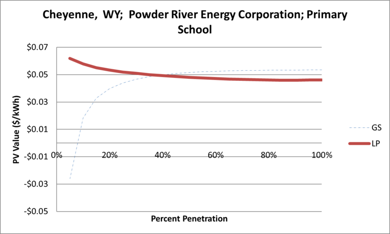 File:SVPrimarySchool Cheyenne WY Powder River Energy Corporation.png
