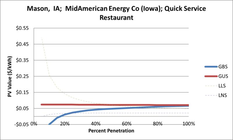 File:SVQuickServiceRestaurant Mason IA MidAmerican Energy Co (Iowa).png