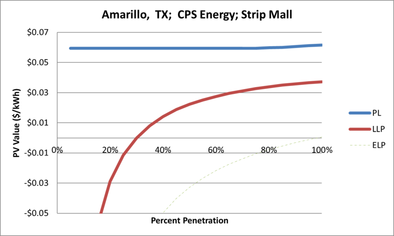 File:SVStripMall Amarillo TX CPS Energy.png