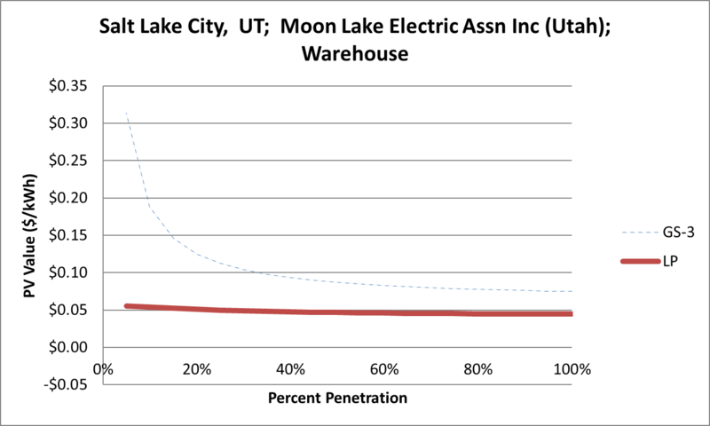 File:SVWarehouse Salt Lake City UT Moon Lake Electric Assn Inc (Utah).png