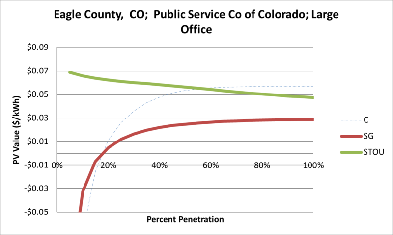 File:SVLargeOffice Eagle County CO Public Service Co of Colorado.png