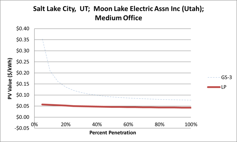 File:SVMediumOffice Salt Lake City UT Moon Lake Electric Assn Inc (Utah).png