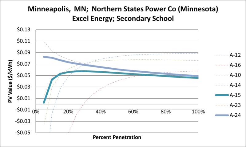 File:SVSecondarySchool Minneapolis MN Northern States Power Co (Minnesota) Excel Energy.png