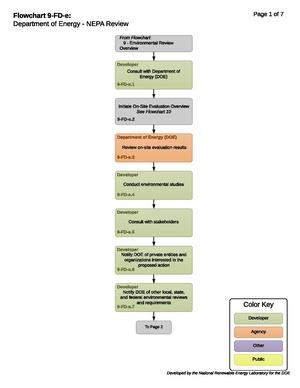 09-FD-e - DOE NEPA Process.pdf
