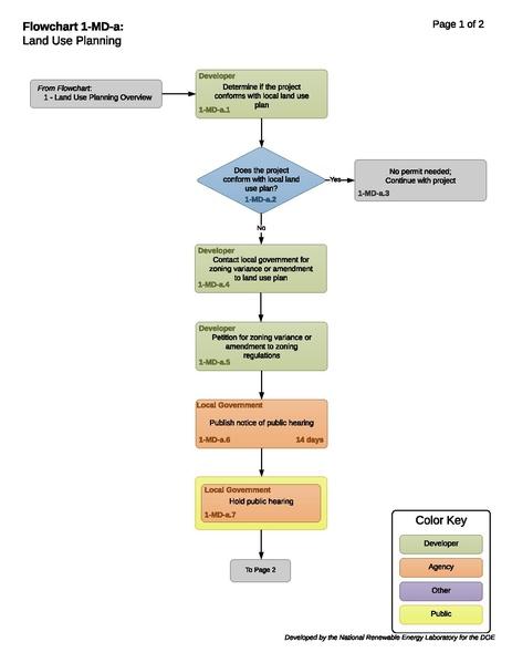 File:1-MD-a - T - Land Use Planning 2017-10-13.pdf