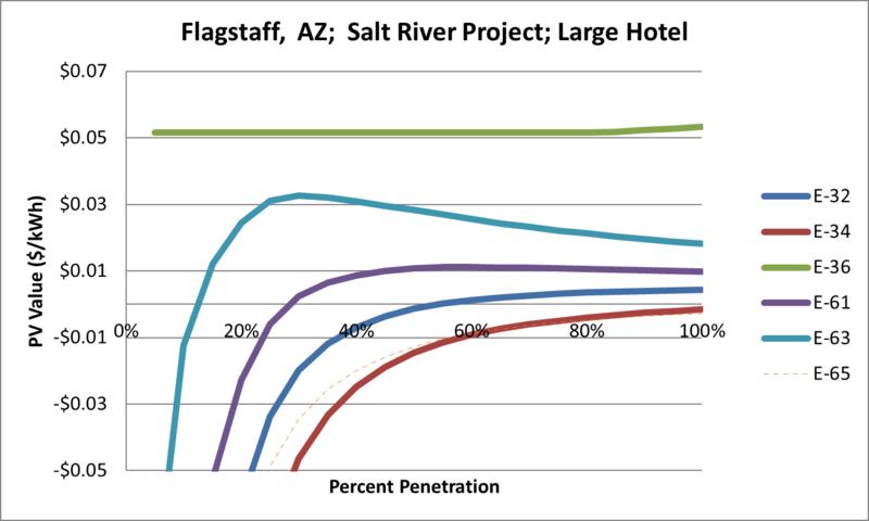 File:SVLargeHotel Flagstaff AZ Salt River Project.png