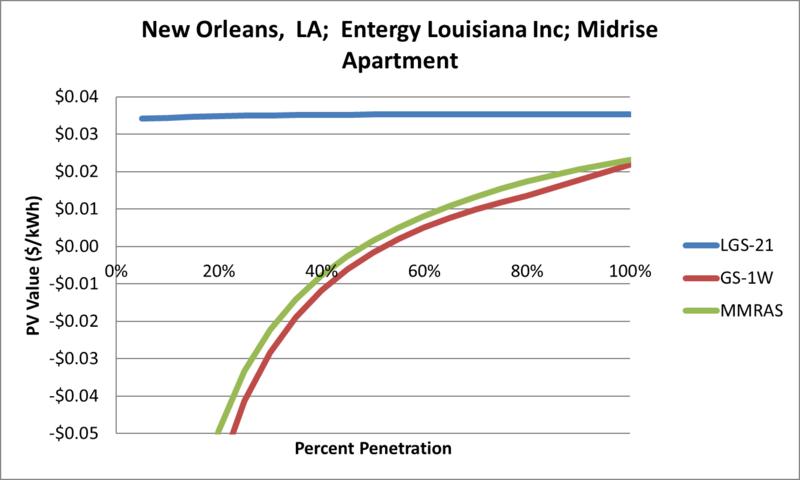 File:SVMidriseApartment New Orleans LA Entergy Louisiana Inc.png