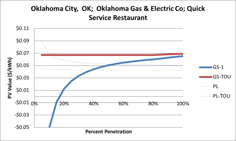 File:SVQuickServiceRestaurant Oklahoma City OK Oklahoma Gas & Electric Co.png