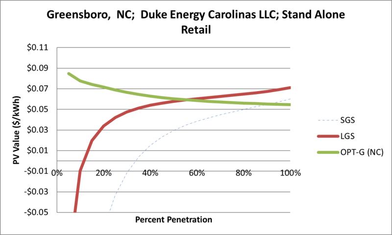 File:SVStandAloneRetail Greensboro NC Duke Energy Carolinas LLC.png