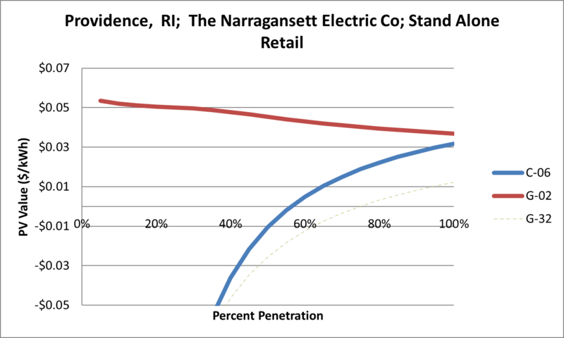 File:SVStandAloneRetail Providence RI The Narragansett Electric Co.png