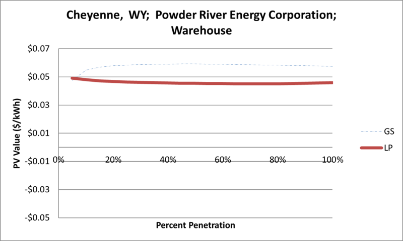 File:SVWarehouse Cheyenne WY Powder River Energy Corporation.png