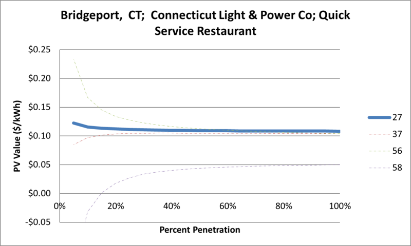 File:SVQuickServiceRestaurant Bridgeport CT Connecticut Light & Power Co.png