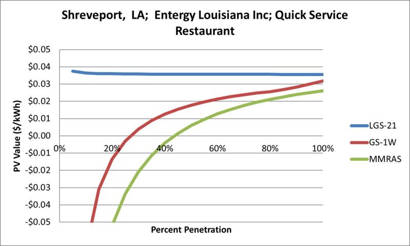 File:SVQuickServiceRestaurant Shreveport LA Entergy Louisiana Inc.png