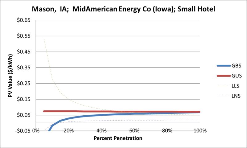 File:SVSmallHotel Mason IA MidAmerican Energy Co (Iowa).png