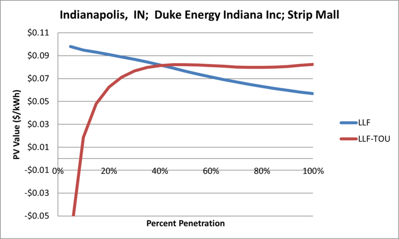 File:SVStripMall Indianapolis IN Duke Energy Indiana Inc.png