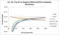 SVWarehouse LA CA City of Los Angeles California (Utility Company).png