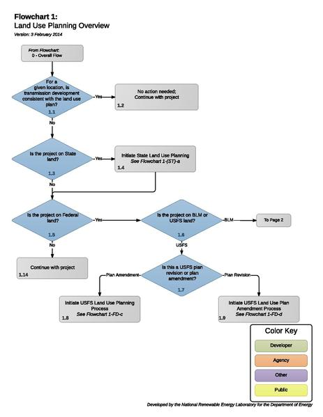 File:Transmission 01 - Land Use Overview.pdf
