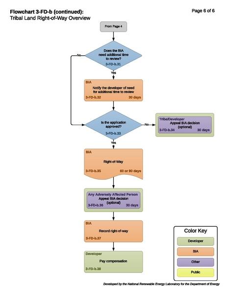 File:Transmission 03-FD-b - Tribal Right-of-Way Application Process.pdf