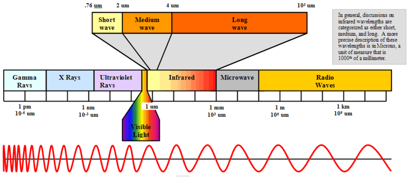 File:Infrared Spectrum.PNG