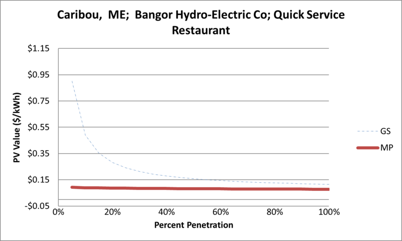 File:SVQuickServiceRestaurant Caribou ME Bangor Hydro-Electric Co.png