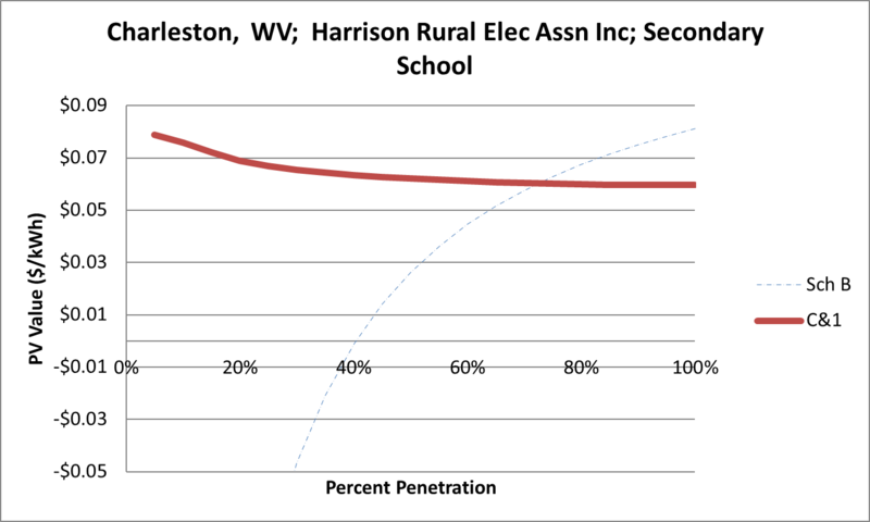 File:SVSecondarySchool Charleston WV Harrison Rural Elec Assn Inc.png