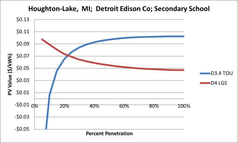File:SVSecondarySchool Houghton-Lake MI Detroit Edison Co.png