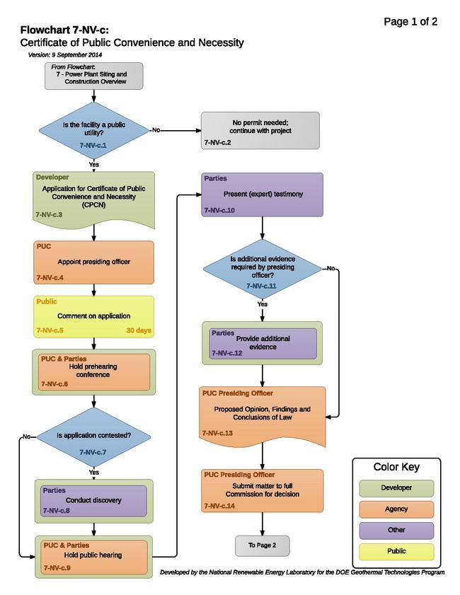 07NVCStatePUCProcess.pdf