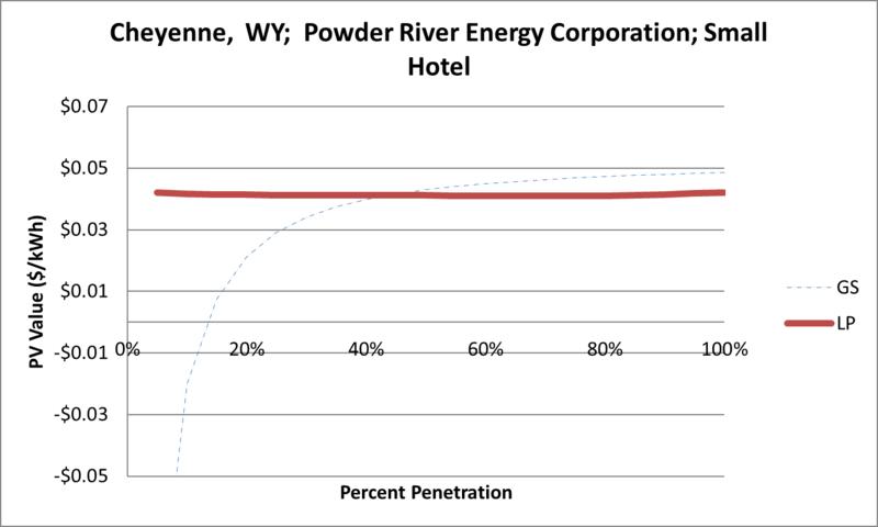 File:SVSmallHotel Cheyenne WY Powder River Energy Corporation.png